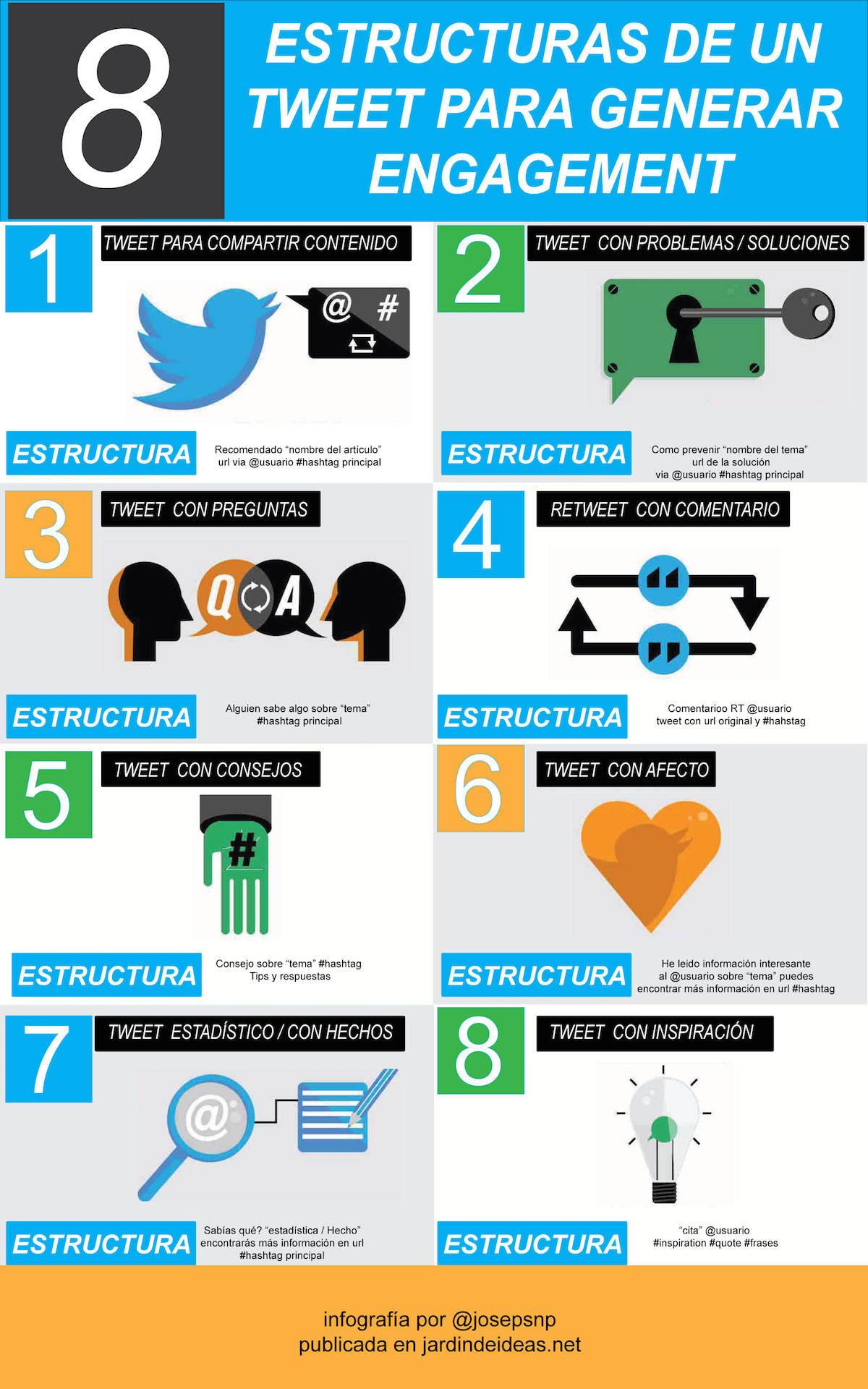 estructuras de un tweet
