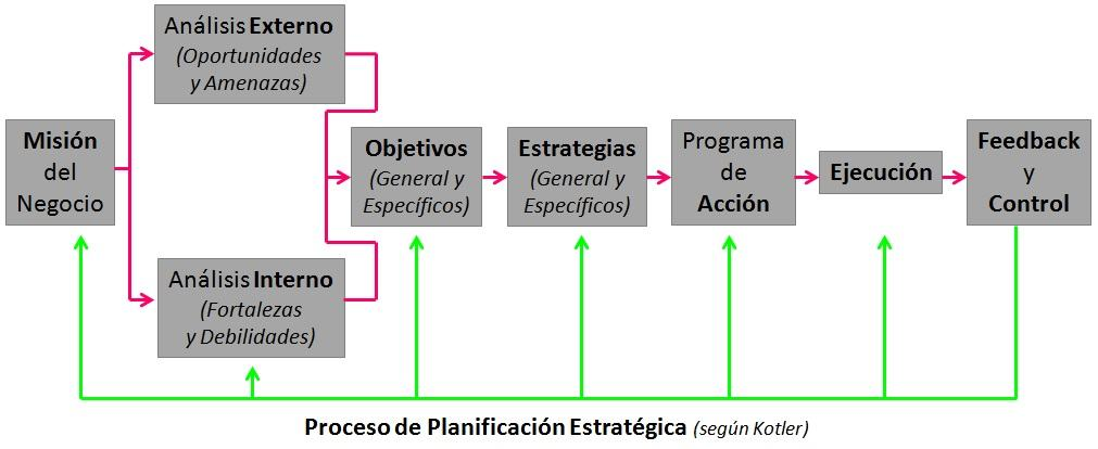 Super Guia Plan de Marketing - Ejemplos de Plan de Marketing