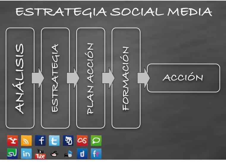 estrategia social media