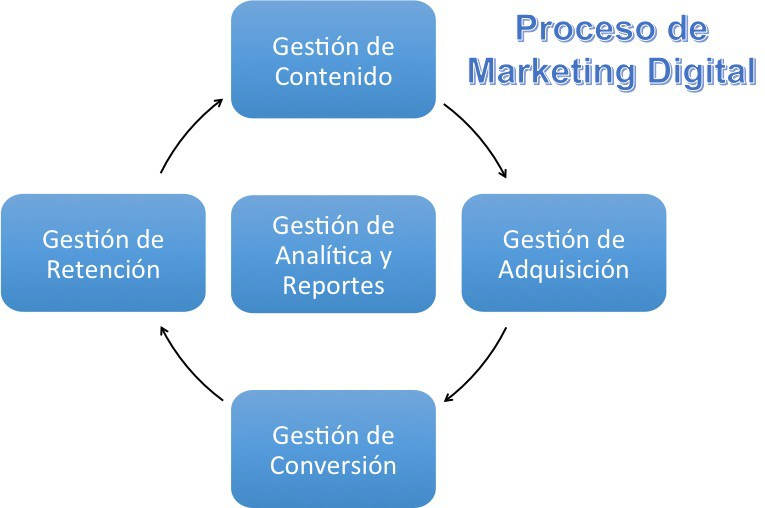proceso de marketing digital