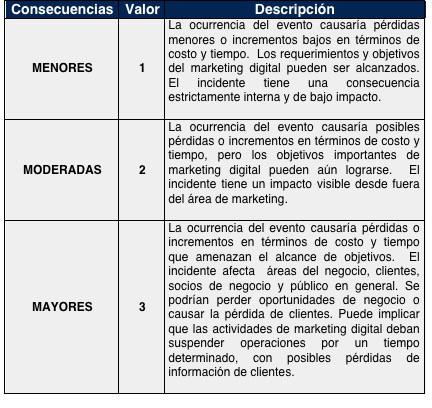 tabla 2 posibilidad consecuencias