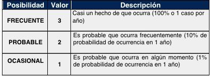 tabla posibilidad consecuencias