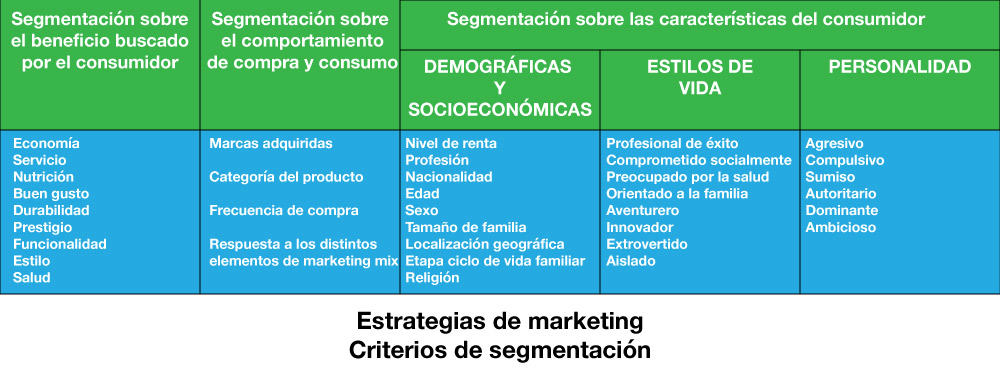 estrategias de marketing criterios de segmentación