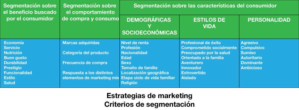 estrategias de marketing criterios de segmentación