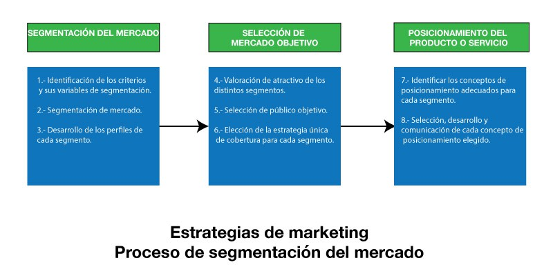 estrategias de marketing segmentación de mercado