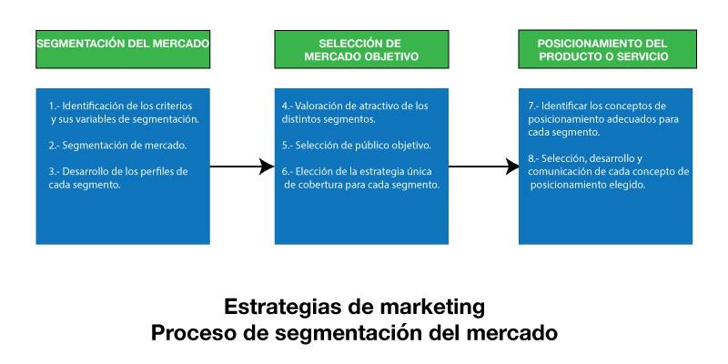 estrategias de marketing segmentación de mercado