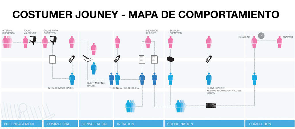 mapa de comportamiento costumer journey